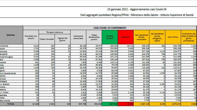 In Italia  8.562 nuovi casi e 420 morti. Il tasso di positività è al 6%