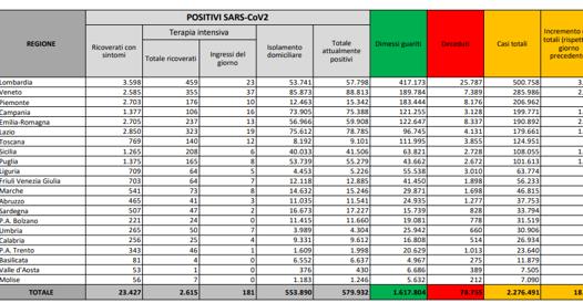 In calo nuovi positivi (18.627)  e vittime (361) ma salgono ancora i ricoveri e le terapie intensive