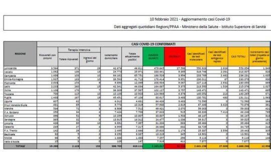 In Italia 12.956 nuovi casi e  336 morti. Tasso di positività al 4,2% con  310.994 tamponi:   il bollettino