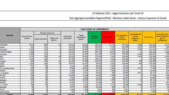 In Italia 13.532 nuovi casi e 311 morti. Tasso di positività stabile al 4,6%: il bollettino
