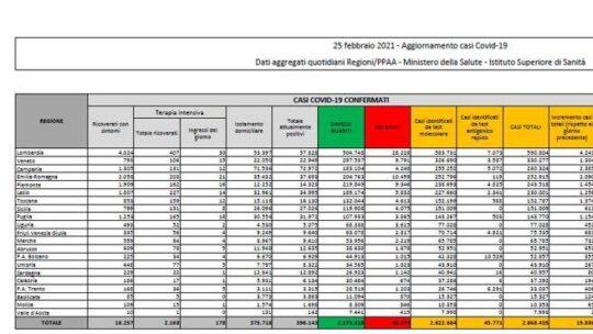 In Italia  19.886 nuovi casi e 308 morti. Record di tamponi, il tasso di positività sale al 5,6%