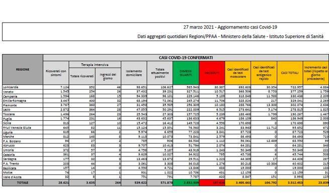 In Italia 23.839 nuovi casi e 380 morti: rimane stabile il tasso di positività  (6,7%) Il bollettino