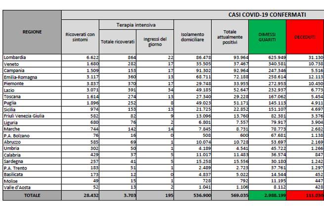 Coronavirus in Italia, il bollettino di oggi 4 aprile: 18.025 nuovi casi e 326 morti