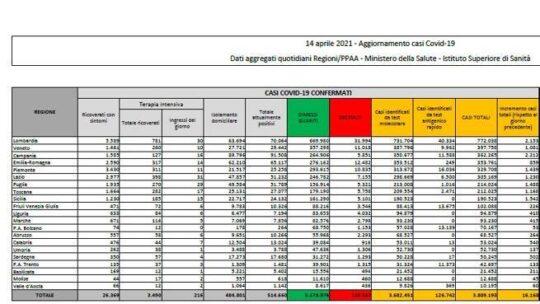 Il bollettino: in Italia  16.168 nuovi casi e 469 morti. Tasso al 4,8%