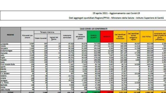 In Italia 14.320 nuovi casi e 288 morti, tasso di positività al 4,3%. In calo le degenze Il bollettino