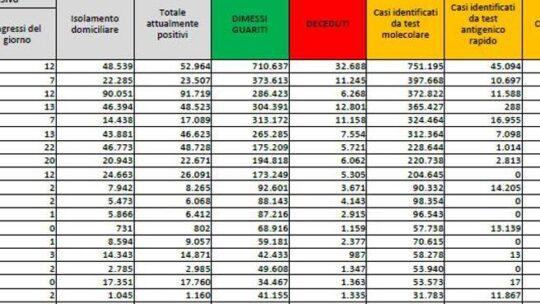 In Italia 8.444 nuovi casi e 301 morti, tasso di positività al 5,8%: i dati dell'ultimo bollettino