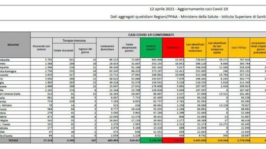 In Italia  9.789 nuovi casi e 358 morti. Il tasso di positività scende a 5,1%: il bollettino