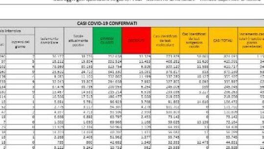 Coronavirus in Italia, il bollettino di oggi 15 maggio: 6.659 nuovi casi e 136 morti