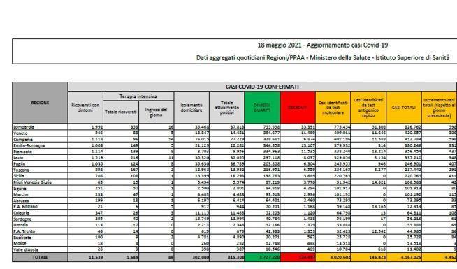 Covid in Italia, il bollettino di oggi 18 maggio: 4.452 nuovi casi e 201 morti. Tasso di positività a 1,7%