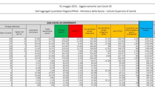 In Italia 12.965 nuovi casi e 226 morti, tasso di positività al 3,4%: l'ultimo bollettino