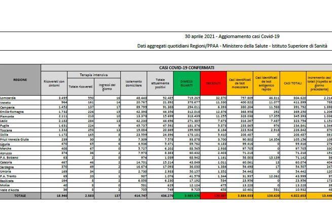 In Italia 13.446 nuovi casi e 263 morti. Tasso di positività a 4%