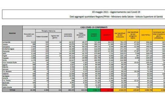 In Italia  5.948 nuovi casi e 256 morti. Tasso in discesa al 4,9%: il bollettino di oggi