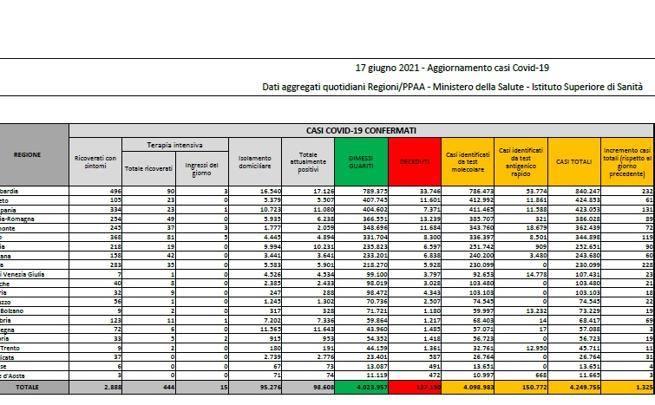 Il bollettino di oggi: 1.325 nuovi casi e 37 morti, tasso di positività stabile allo 0,7%