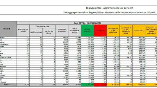 In Italia 1.147 nuovi casi, il tasso di positività scende ancora fino allo 0,5%. I morti sono  35 Il bollettino