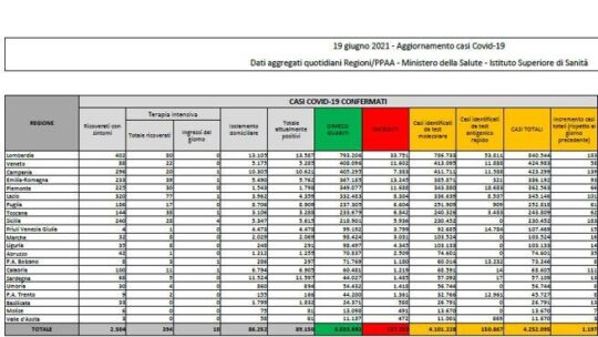 In Italia 1.197 nuovi casi e 28 morti, il tasso di positività (0,5%) resta il più basso del 2021 Il bollettino
