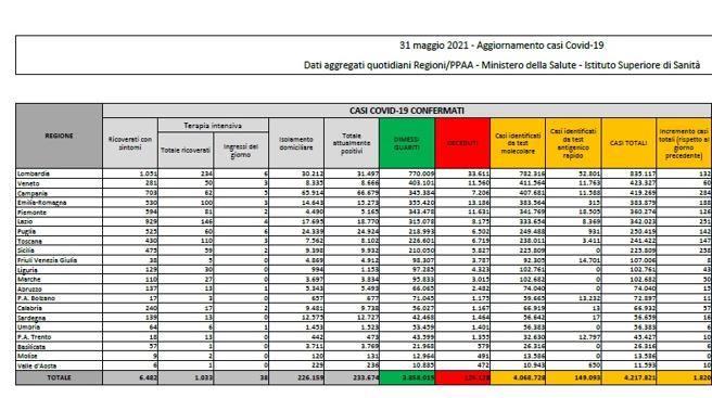 In Italia 1.820 nuovi casi (mai così bassi dal 30 settembre) e 82 morti. Tasso di positività al 2,1%