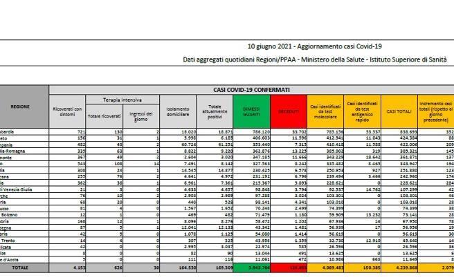 In Italia 2.079 nuovi casi e 88 morti. Tasso di positività a 1%
