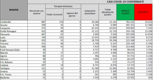 In Italia 2.436 nuovi casi e 57 morti Tasso di positività all 1%
