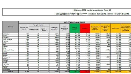 In Italia 2.557 nuovi casi e 73 morti. Il tasso di positività scende all'1,2%: il bollettino