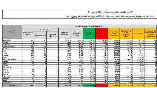 In Italia 927 nuovi casi e 28 morti, tasso di positività stabile allo 0,5%. I dati dell'ultimo bollettino