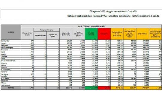 In Italia 4.200 nuovi casi e 22 morti. Tasso di positività al 4%: il bollettino di oggi