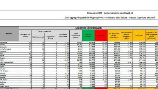 In  Italia 4.845 nuovi casi e 27 morti. Tasso di positività  al 2,3%
