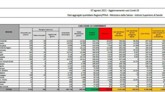 In Italia 6.902 nuovi casi e 22 morti. Tasso di positività al 2,3%: il bollettino di oggi