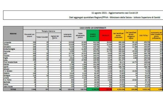In Italia 6.968 nuovi casi e 31 morti, il tasso sale al 3%: bollettino