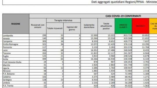 In Italia 7.409 nuovi casi e 45 morti. Tasso di positività al 3,3%: il bollettino di oggi